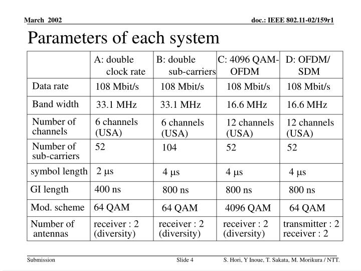 Parameters of each system