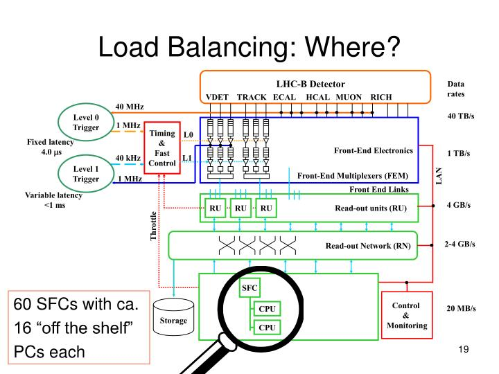 Load Balancing: Where?