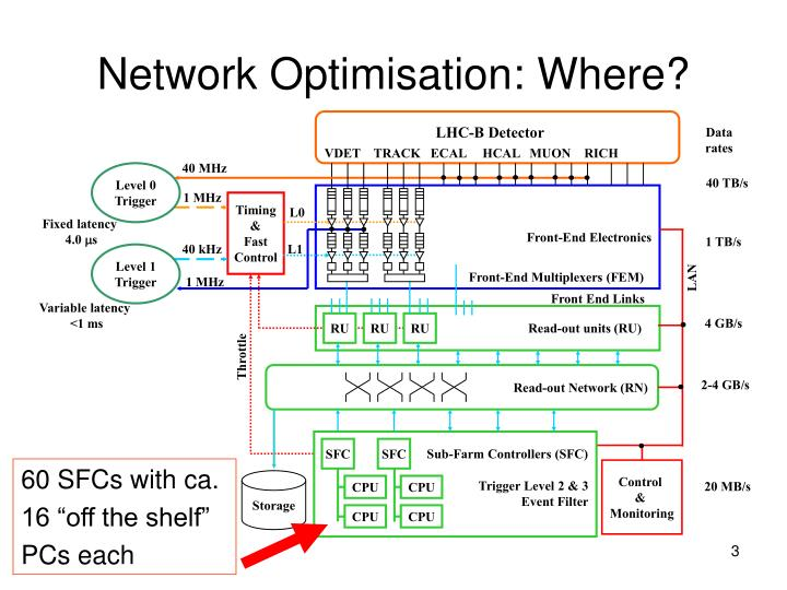 Network optimisation where