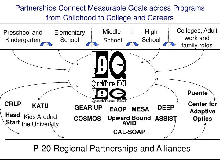 Partnerships Connect Measurable Goals across Programs