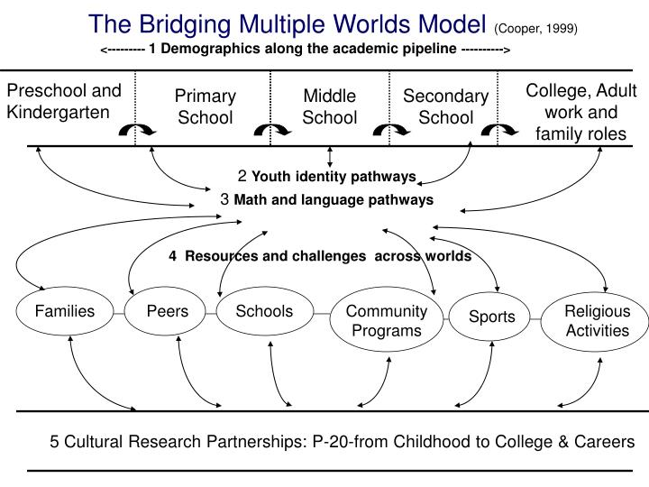 The Bridging Multiple Worlds Model