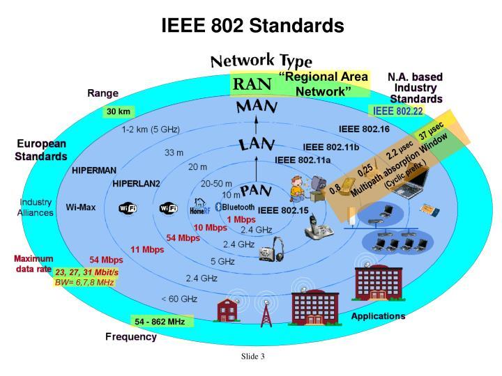 """""""Regional Area Network"""""""