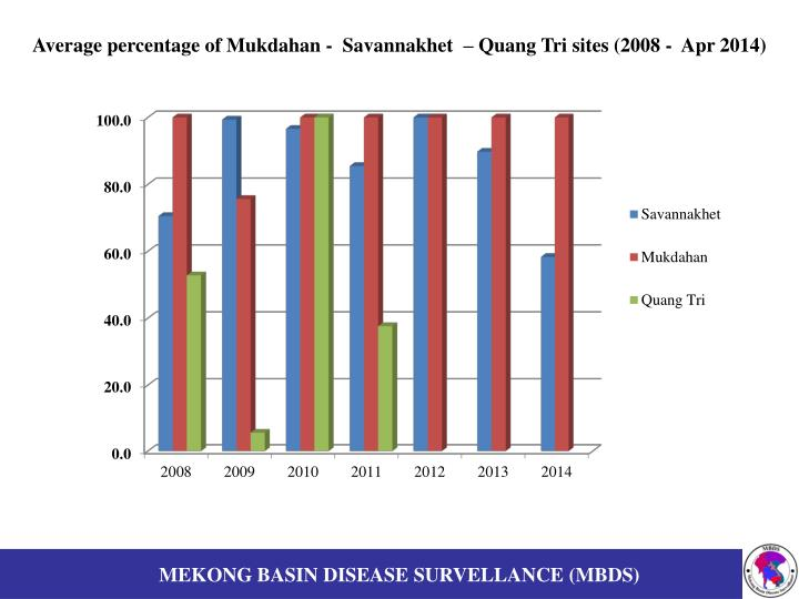 Average percentage of Mukdahan -  Savannakhet  – Quang Tri sites (2008 -  Apr 2014)