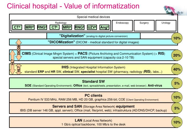 Clinical hospital - Value of informatization