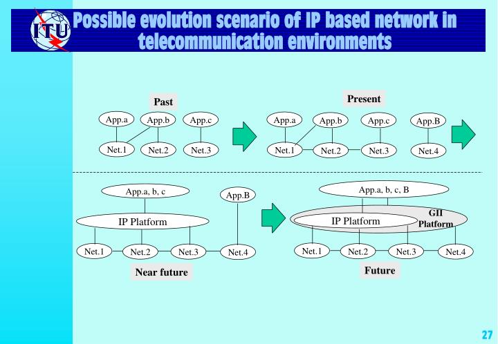 Possible evolution scenario of IP based network in telecommunication environments