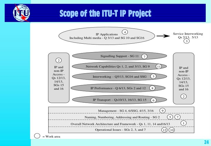 Scope of the ITU-T IP Project