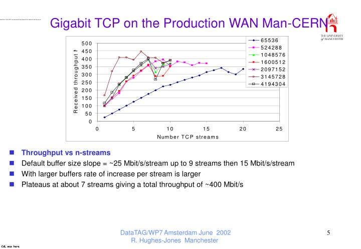 Gigabit TCP on the Production WAN Man-CERN
