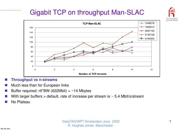 Gigabit TCP on throughput Man-SLAC
