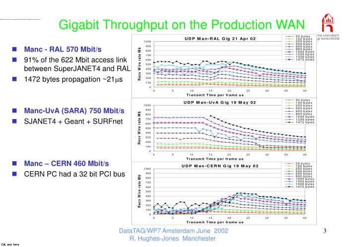 Gigabit throughput on the production wan