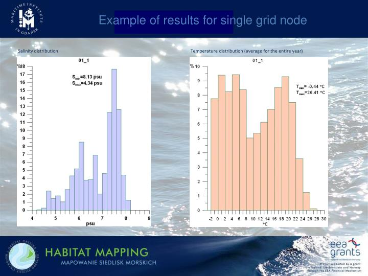 Example of results for single grid node