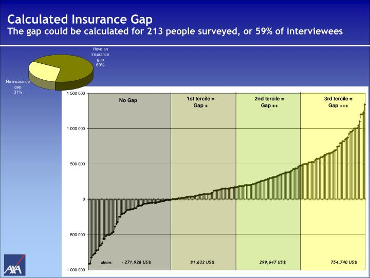 Calculated Insurance Gap