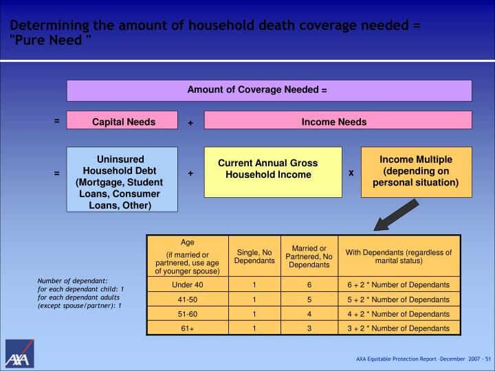 Determining the amount of household death coverage needed =