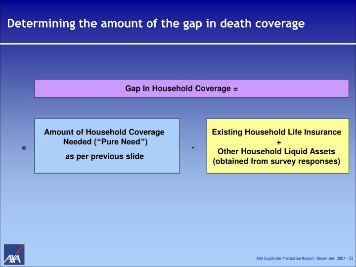 Determining the amount of the gap in death coverage