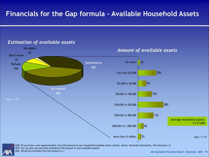 Financials for the Gap formula – Available