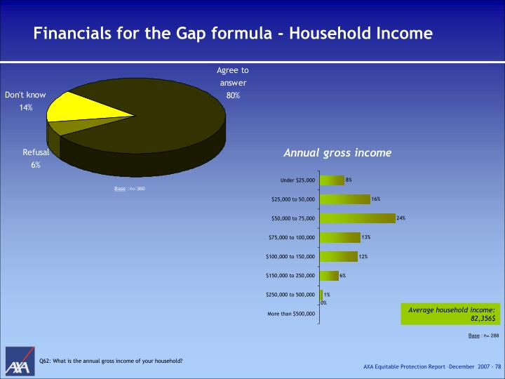Financials for the Gap formula - Household Income