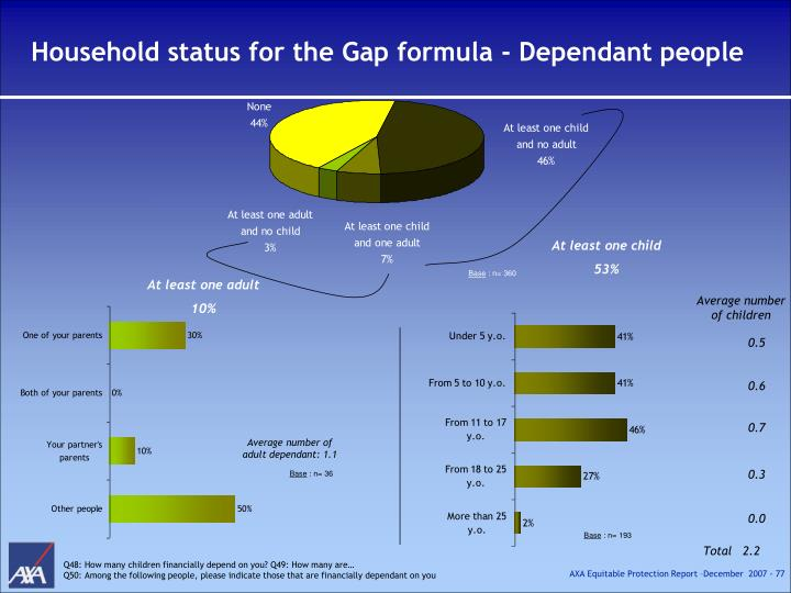 Household status for the Gap formula - Dependant people
