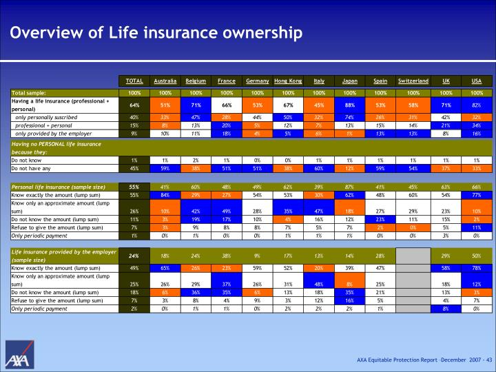 Overview of Life insurance ownership