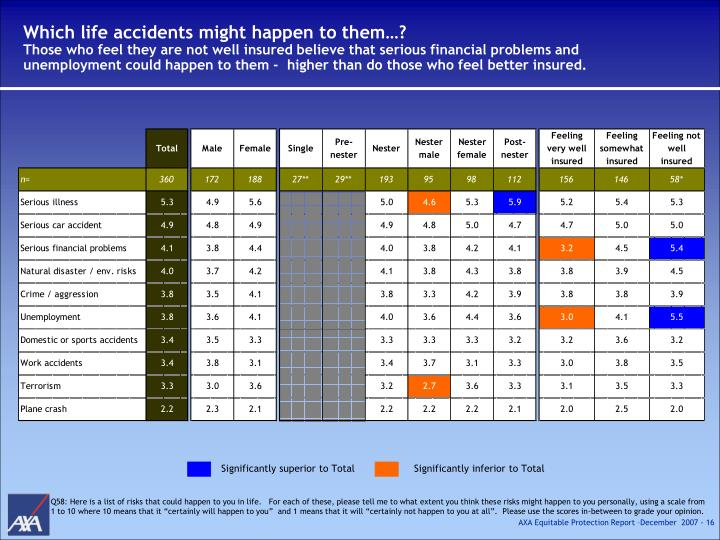 Which life accidents might happen to them…?