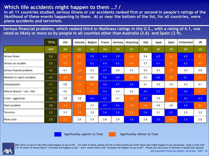 Which life accidents might happen to them …? /