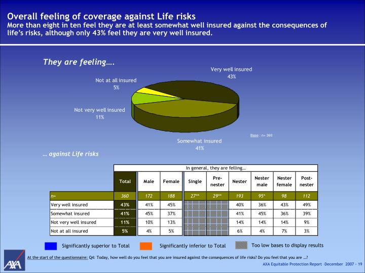 Overall feeling of coverage against Life risks