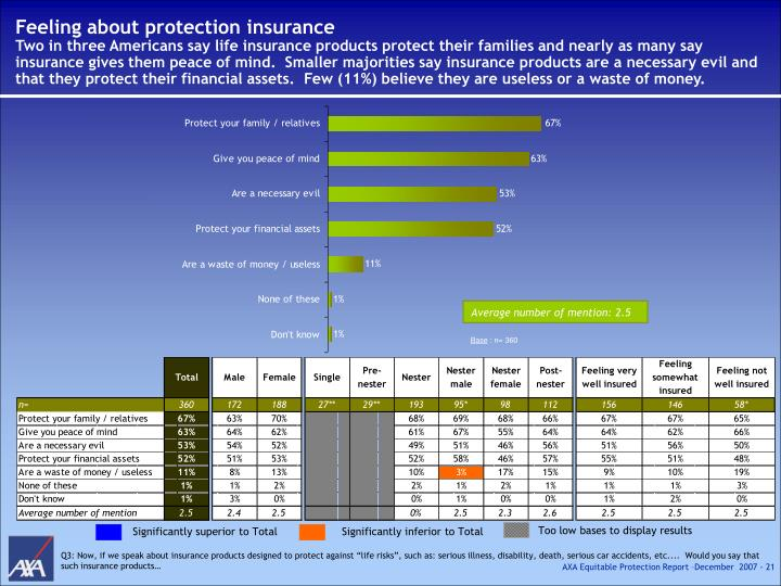 Feeling about protection insurance