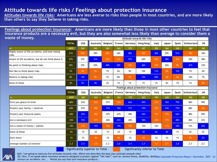 Attitude towards life risks / Feelings about protection insurance