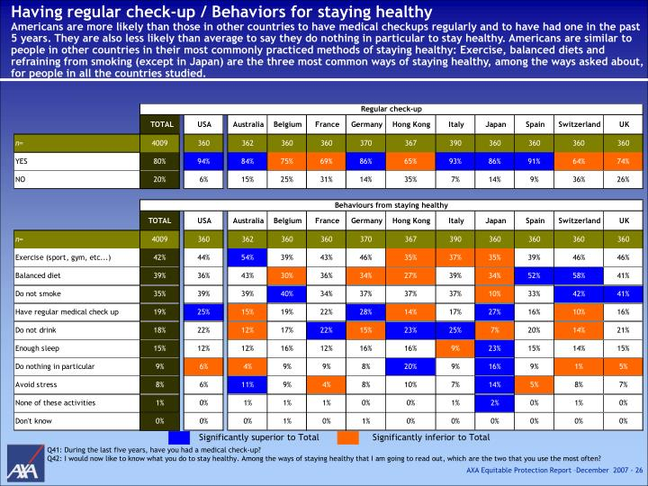Having regular check-up / Behaviors for staying healthy