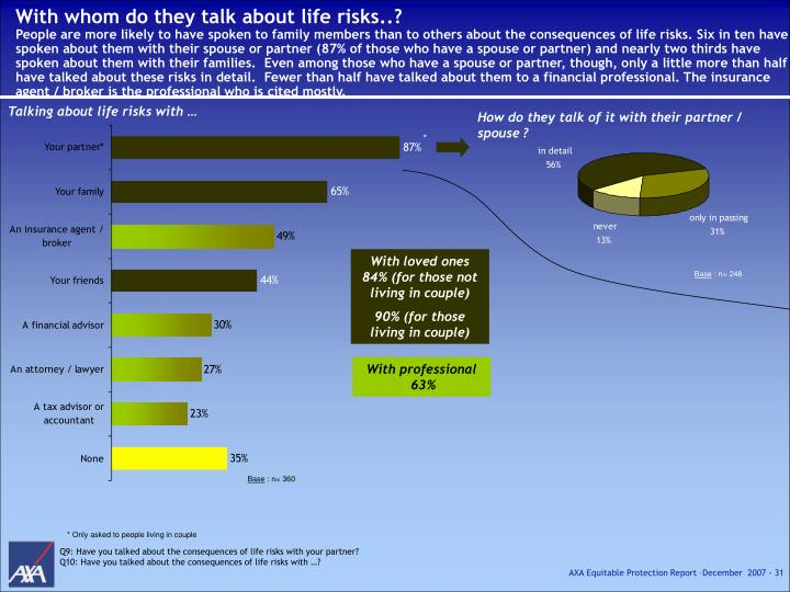 With whom do they talk about life risks..?