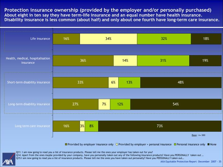 Protection insurance ownership (provided by the employer and/or personally purchased)