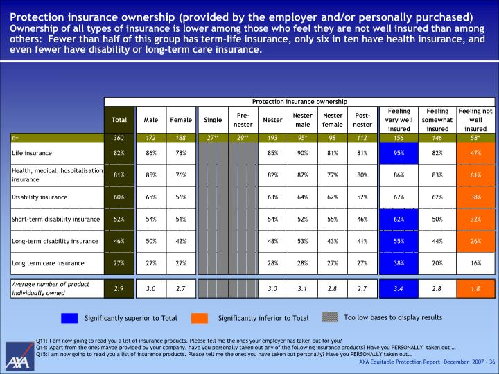 Protection insurance ownership (