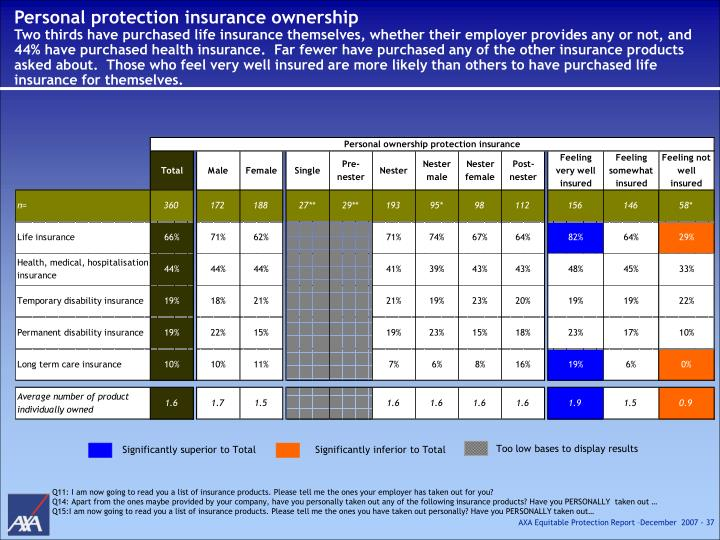 Personal protection insurance ownership