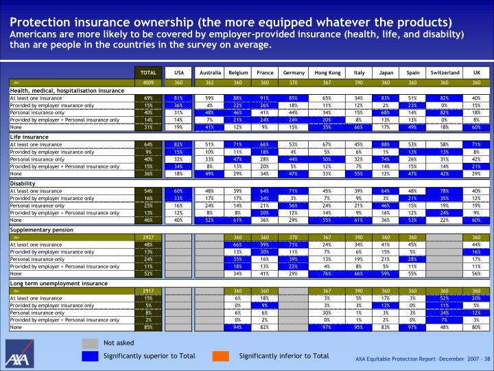 Protection insurance ownership (the more equipped whatever the products)
