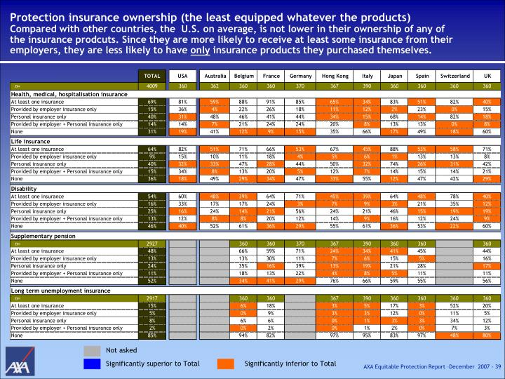 Protection insurance ownership (the least equipped whatever the products)