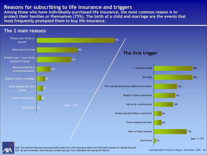 Reasons for subscribing to life insurance and triggers