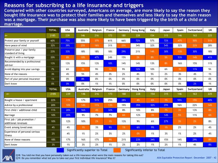 Reasons for subscribing to a life insurance and triggers