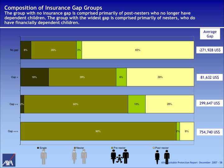 Composition of Insurance Gap Groups