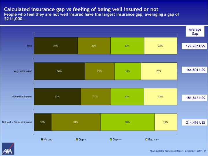 Calculated insurance gap vs feeling of being well insured or not
