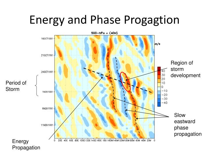 Energy and Phase Progagtion