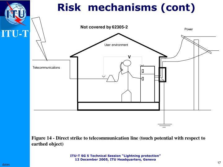 Risk  mechanisms (cont)