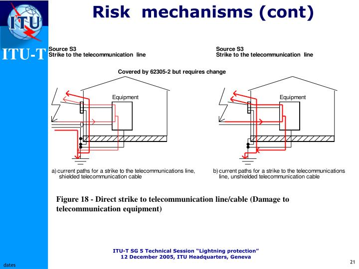 Risk  mechanisms (cont)
