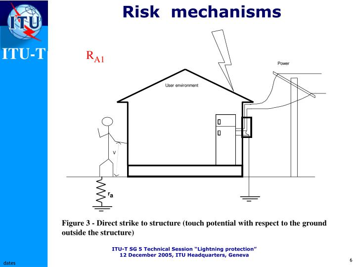 Risk  mechanisms