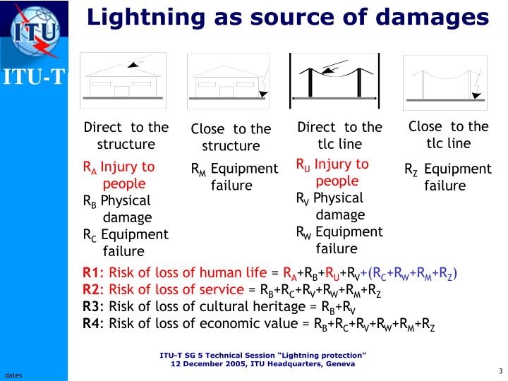 Lightning as source of damages