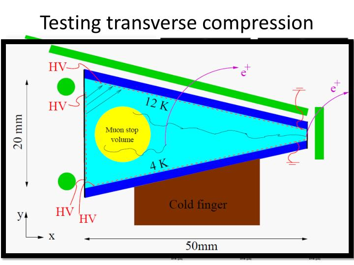 Testing transverse compression
