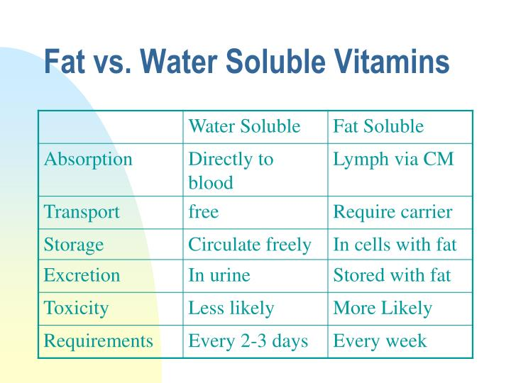 Fat vs. Water Soluble Vitamins