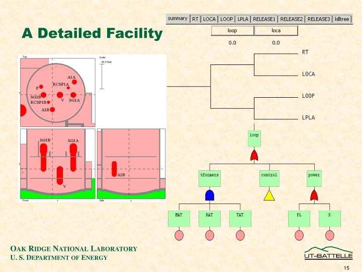 A Detailed Facility