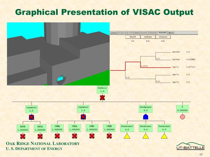 Graphical Presentation of VISAC Output