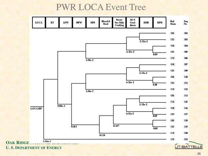 PWR LOCA Event Tree