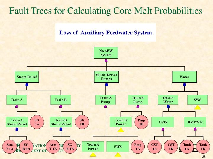 Fault Trees for Calculating Core Melt Probabilities