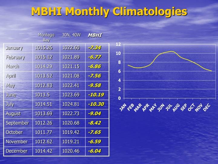 MBHI Monthly Climatologies