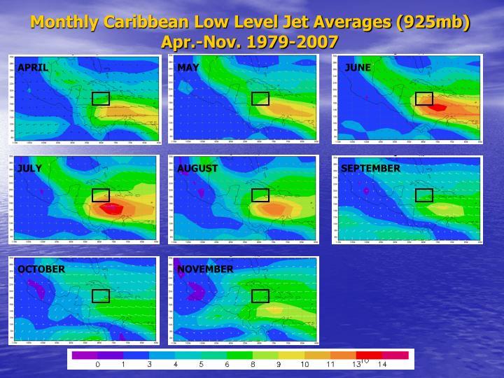 Monthly Caribbean Low Level Jet Averages (925mb) Apr.-Nov. 1979-2007